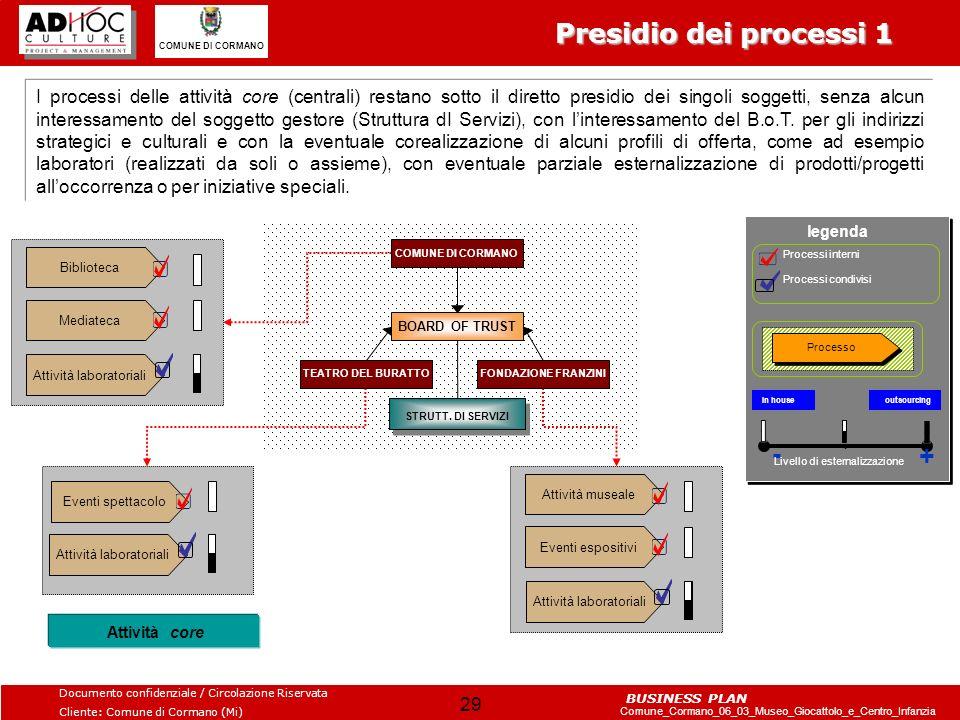 Presidio dei processi 1 - +