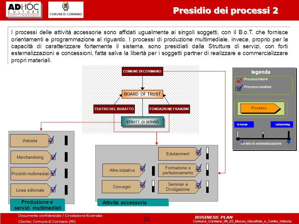 Presidio dei processi 2 - +