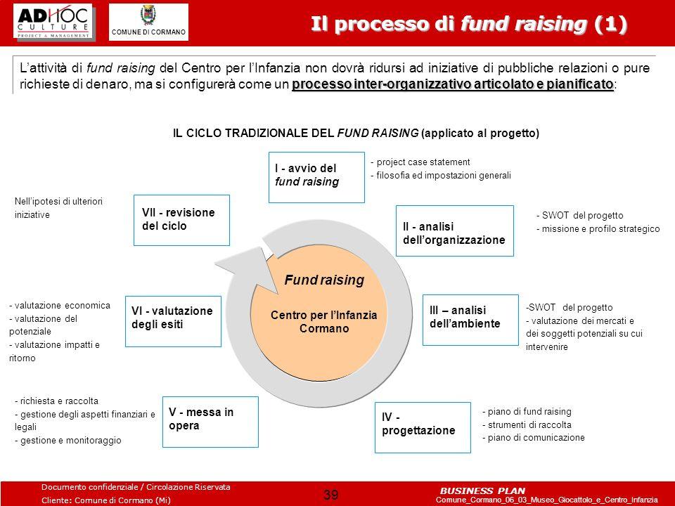 Il processo di fund raising (1)