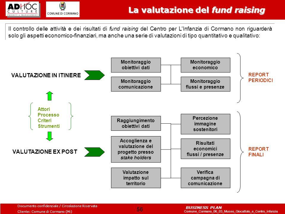 Monitoraggio obiettivi dati Monitoraggio economico