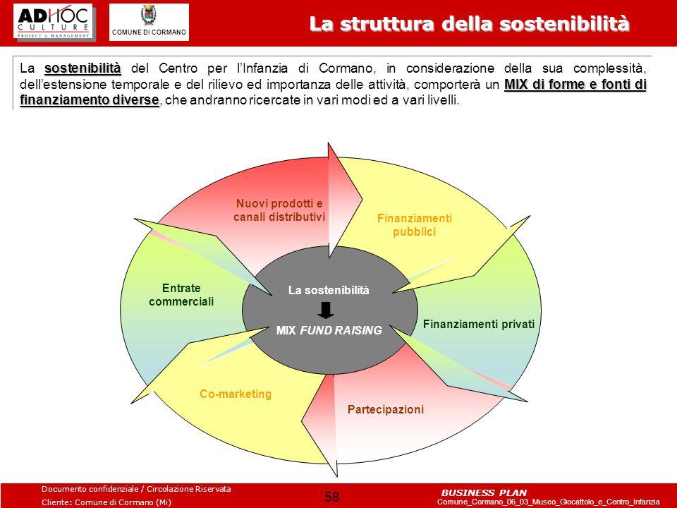 La struttura della sostenibilità