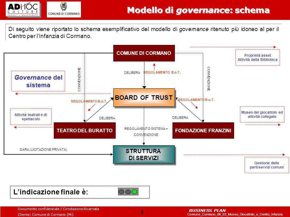 Modello di governance: schema