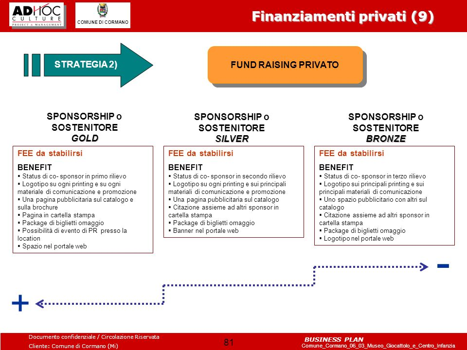 - + Finanziamenti privati (9) STRATEGIA 2) FUND RAISING PRIVATO