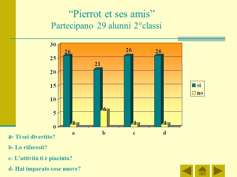 Pierrot et ses amis Partecipano 29 alunni 2°classi