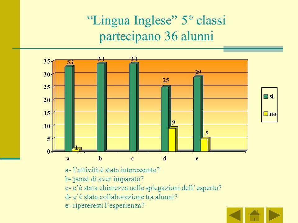 Lingua Inglese 5° classi partecipano 36 alunni