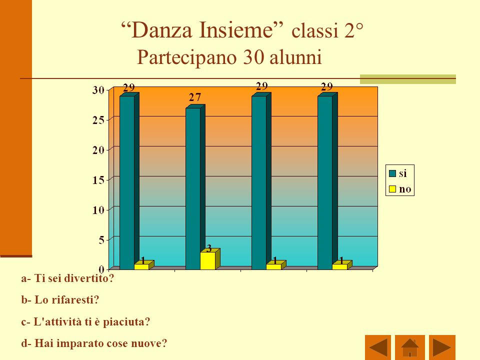 Danza Insieme classi 2°