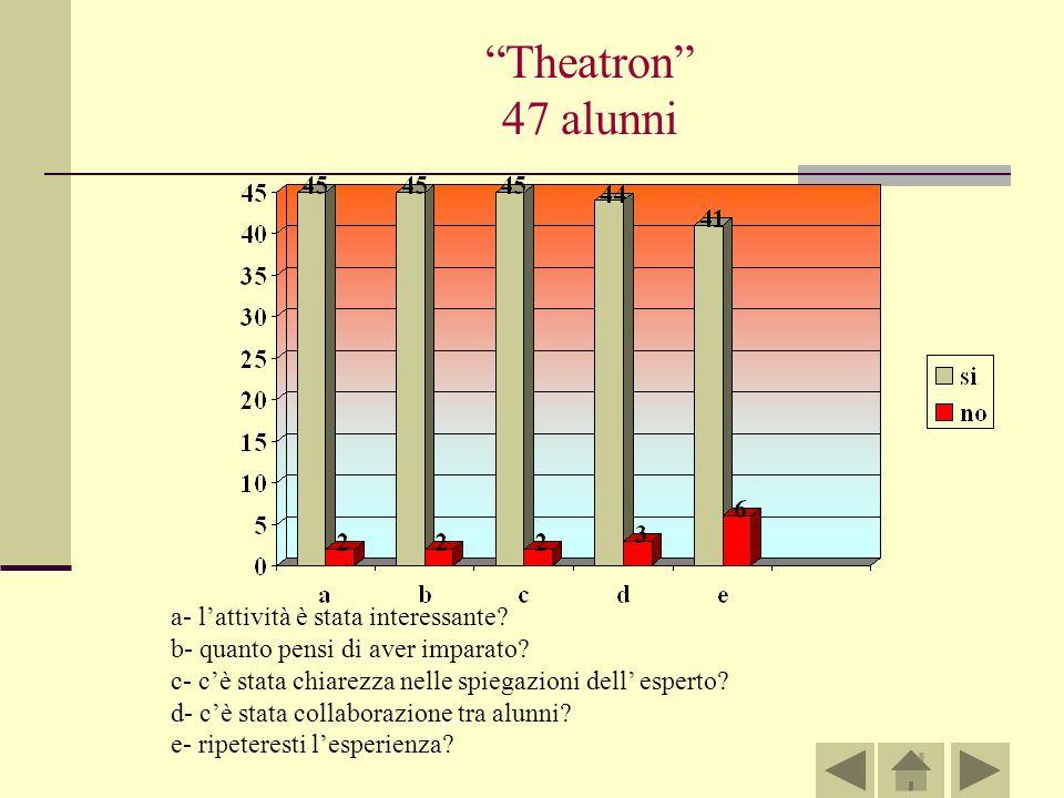 Theatron 47 alunni a- l'attività è stata interessante