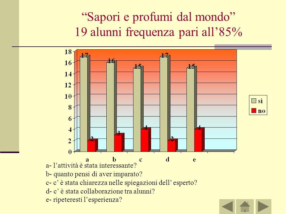 Sapori e profumi dal mondo 19 alunni frequenza pari all'85%