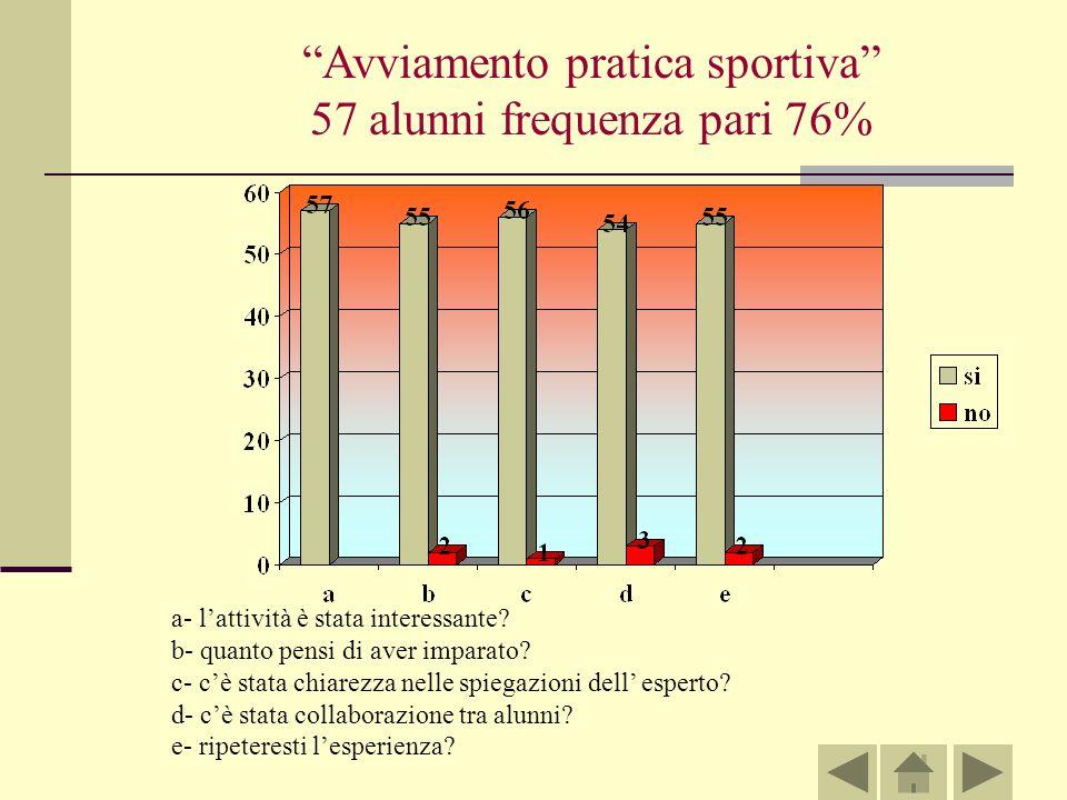 Avviamento pratica sportiva 57 alunni frequenza pari 76%