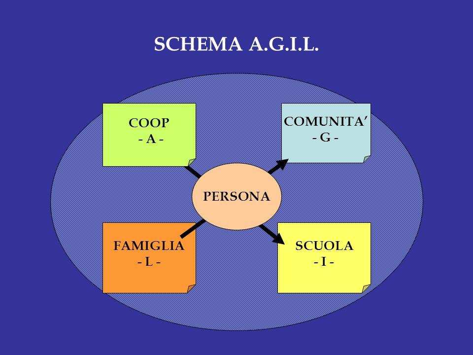 SCHEMA A.G.I.L. COOP - A - COMUNITA' - G - PERSONA FAMIGLIA - L -