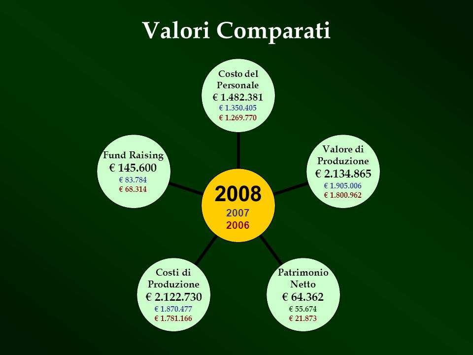 Valori Comparati