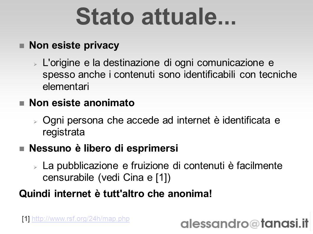 Stato attuale... Non esiste privacy