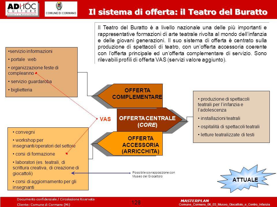 Il sistema di offerta: il Teatro del Buratto