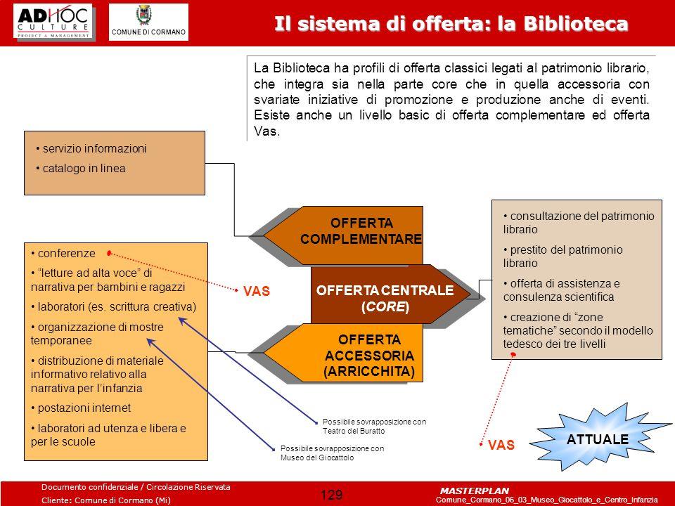 Il sistema di offerta: la Biblioteca
