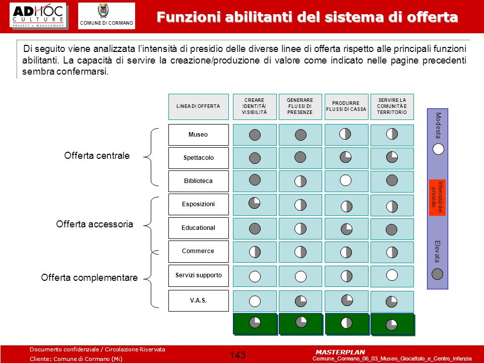 Funzioni abilitanti del sistema di offerta