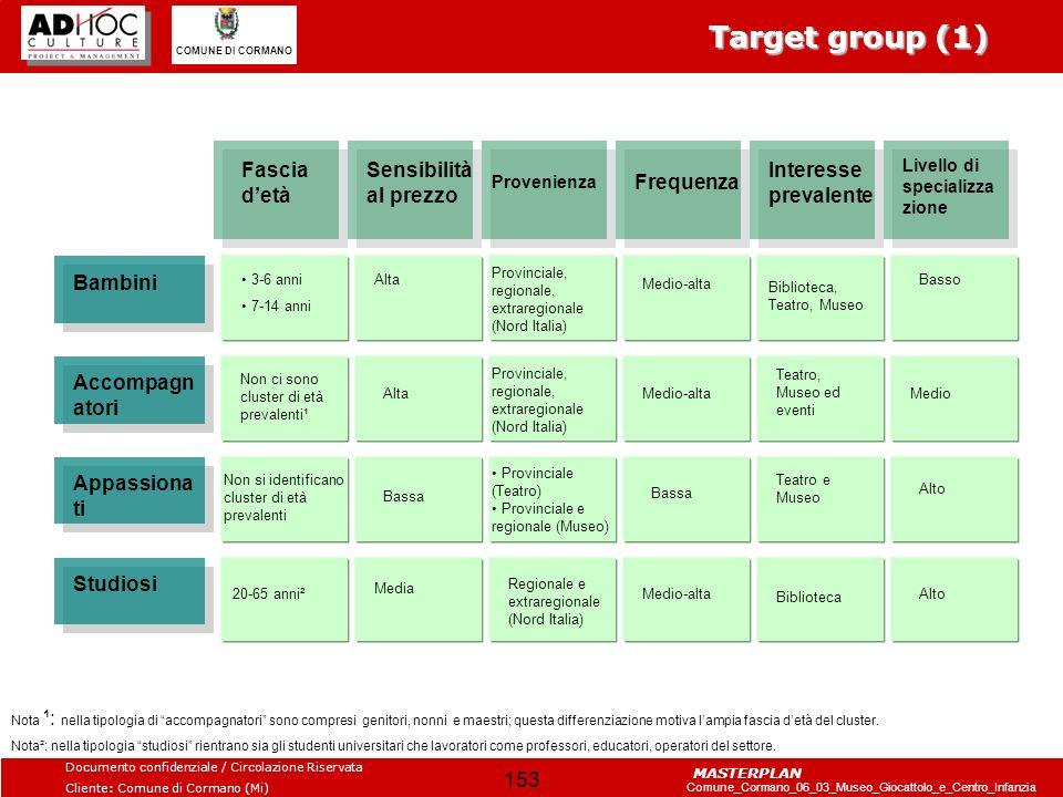 Target group (1) Fascia d'età Sensibilità al prezzo