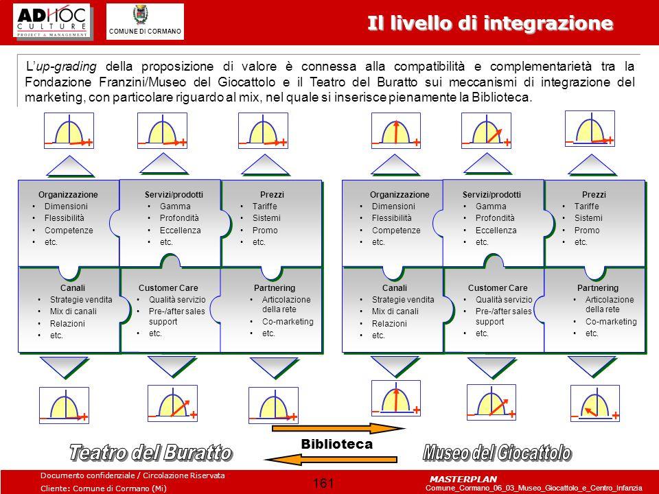Il livello di integrazione