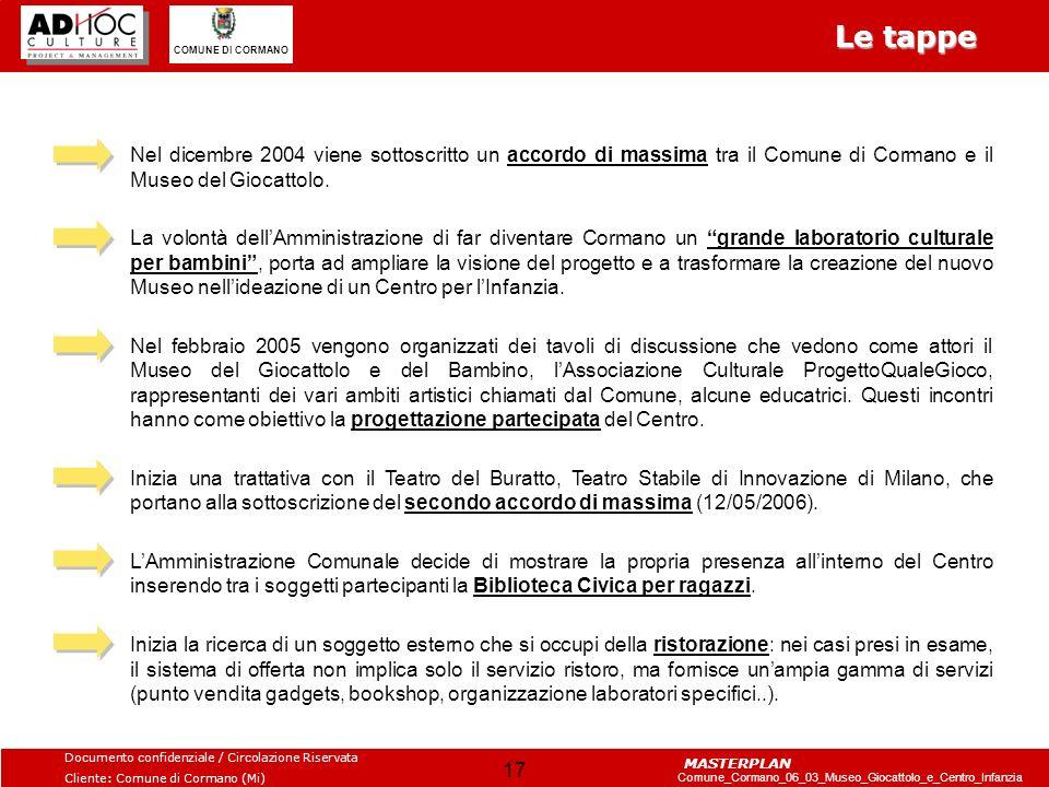 Le tappe Nel dicembre 2004 viene sottoscritto un accordo di massima tra il Comune di Cormano e il Museo del Giocattolo.