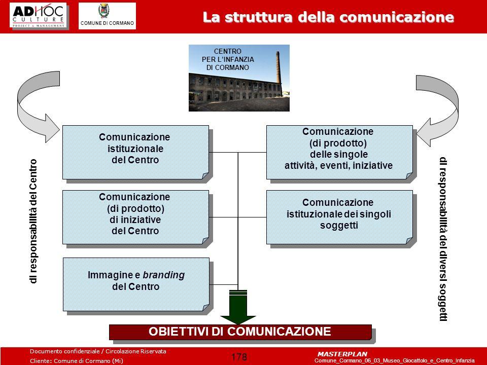 La struttura della comunicazione