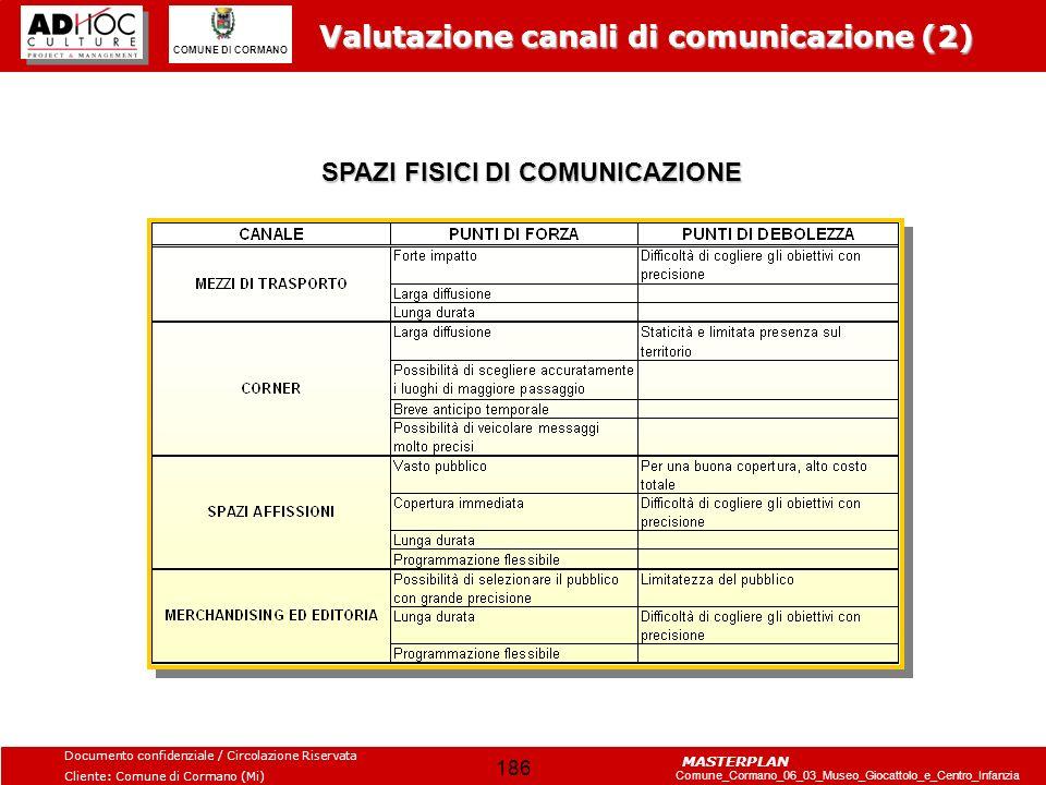 SPAZI FISICI DI COMUNICAZIONE