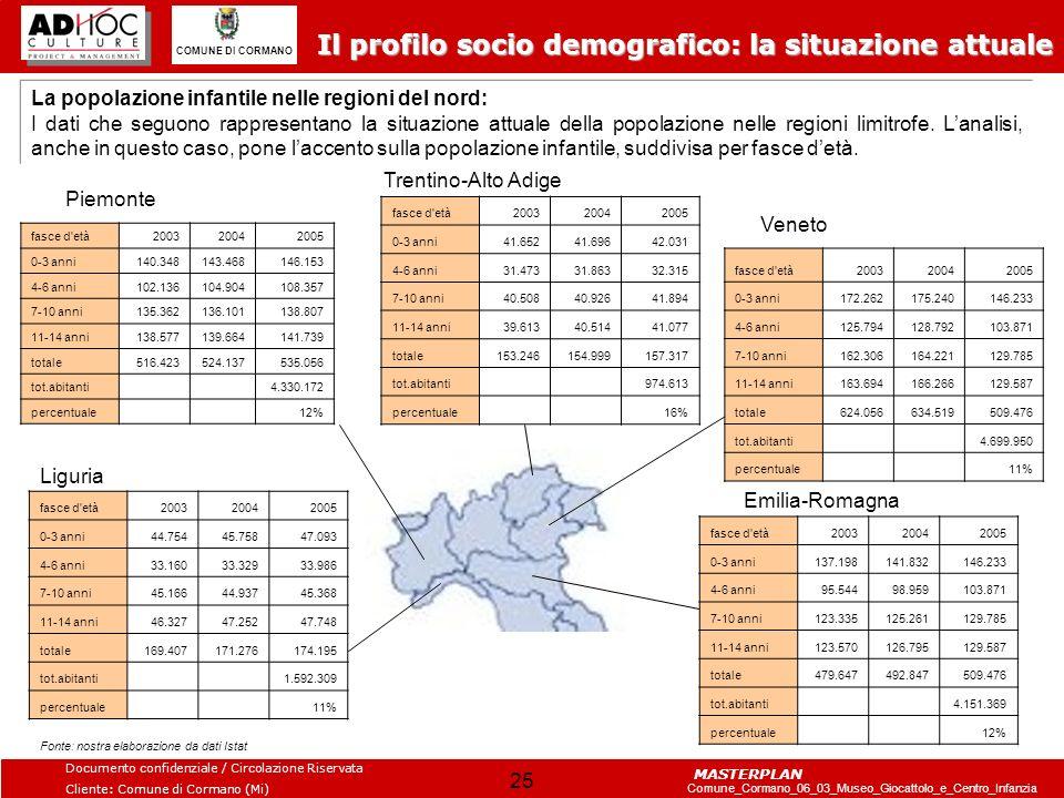 Il profilo socio demografico: la situazione attuale