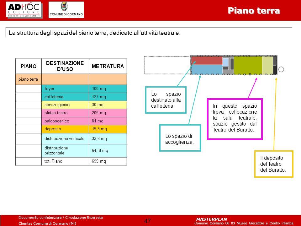 Piano terra La struttura degli spazi del piano terra, dedicato all'attività teatrale. PIANO. DESTINAZIONE D USO.