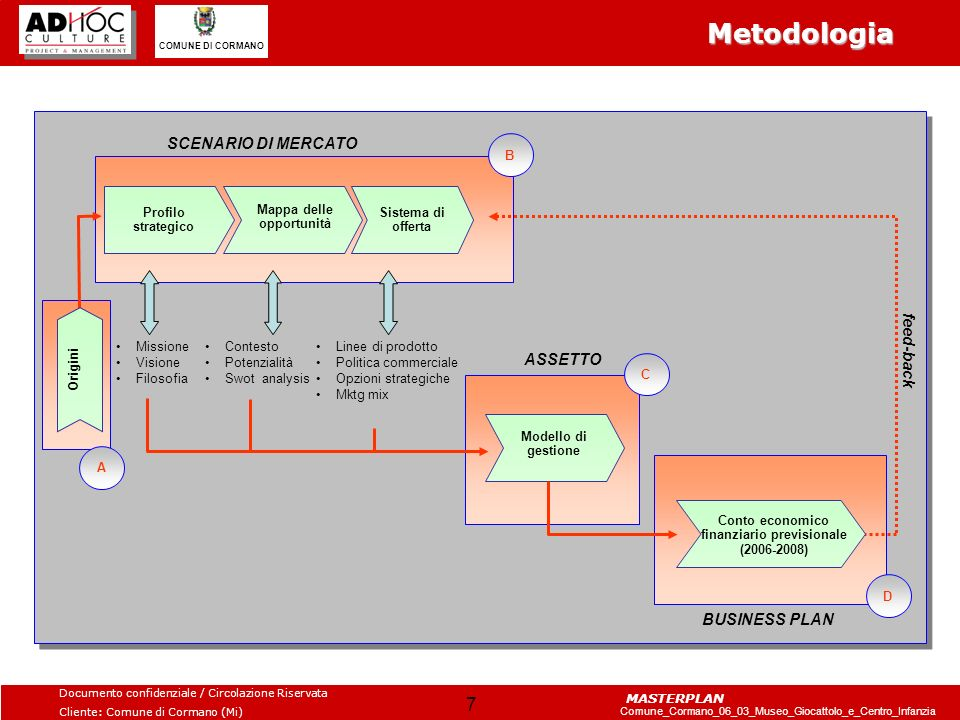 Metodologia SCENARIO DI MERCATO feed-back ASSETTO BUSINESS PLAN B