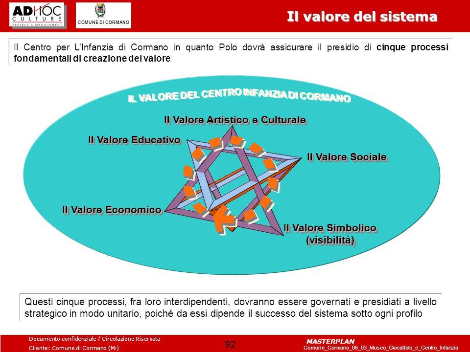 Il valore del sistema Il Valore Artistico e Culturale
