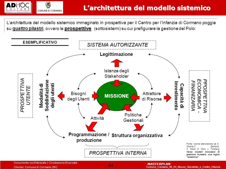 L'architettura del modello sistemico