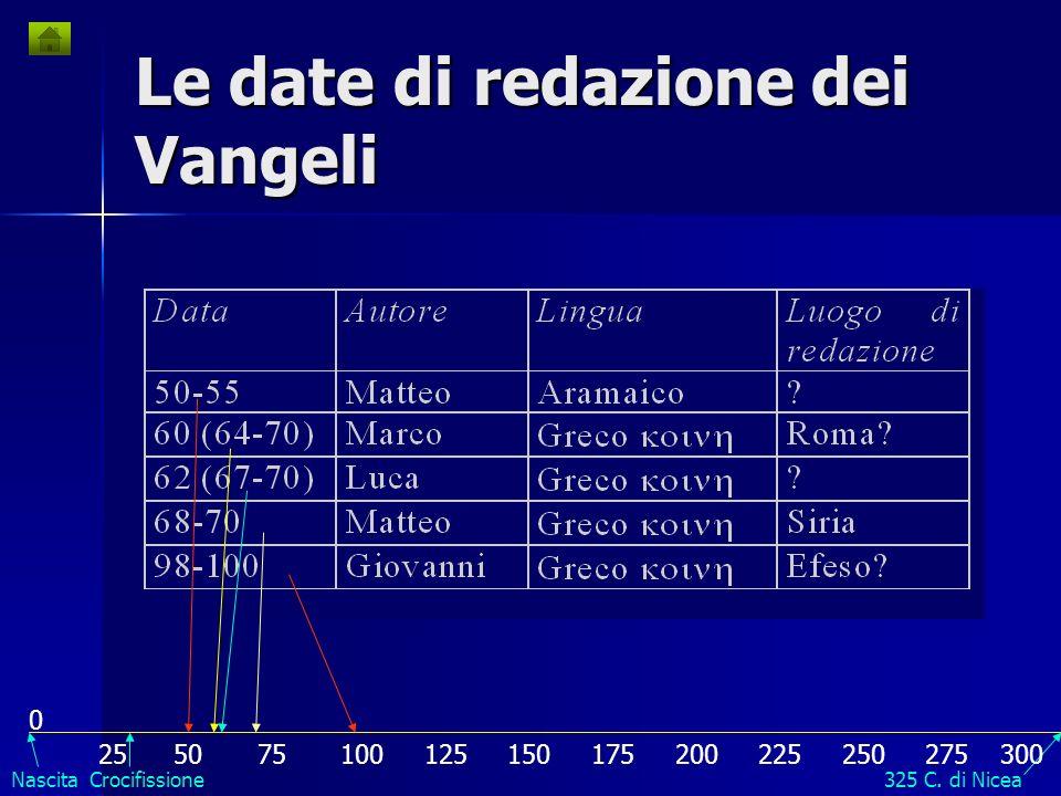Le date di redazione dei Vangeli