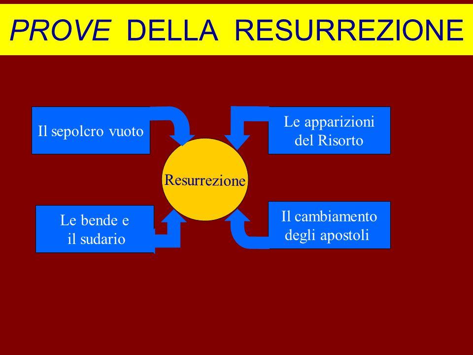 PROVE DELLA RESURREZIONE