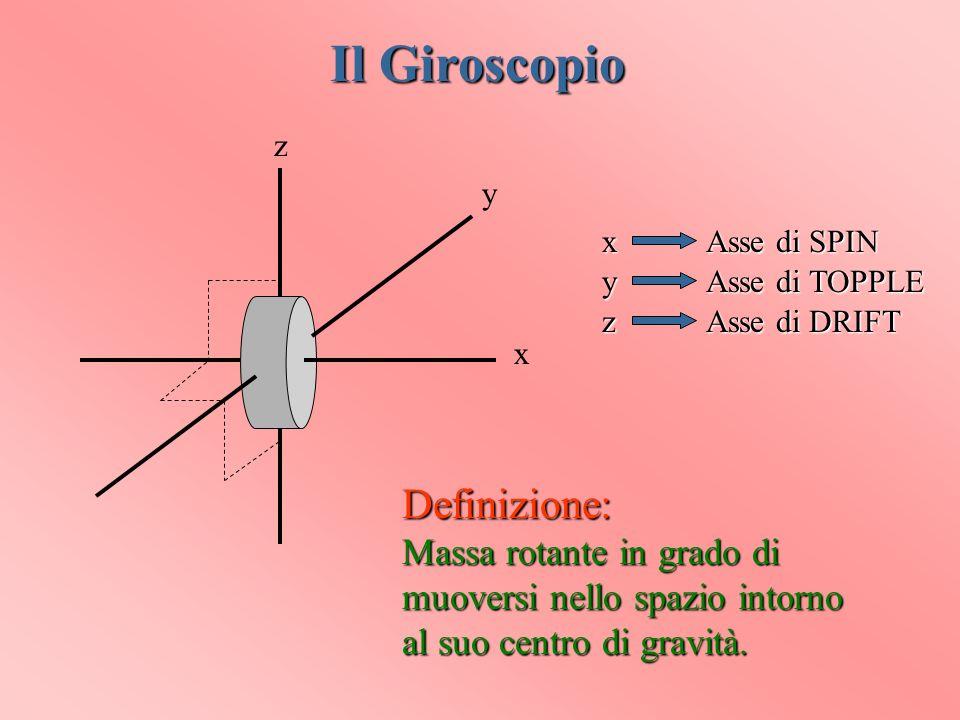 Il Giroscopio Definizione: