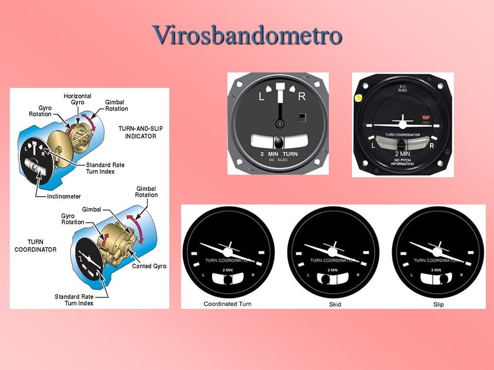 Virosbandometro