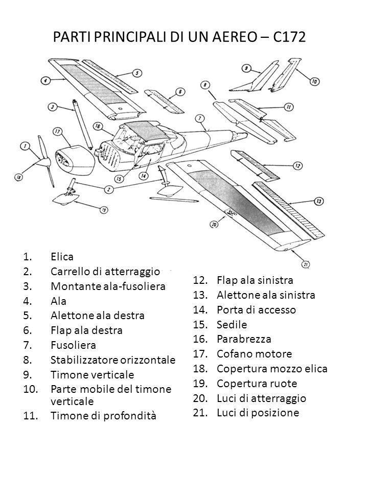 PARTI PRINCIPALI DI UN AEREO – C172