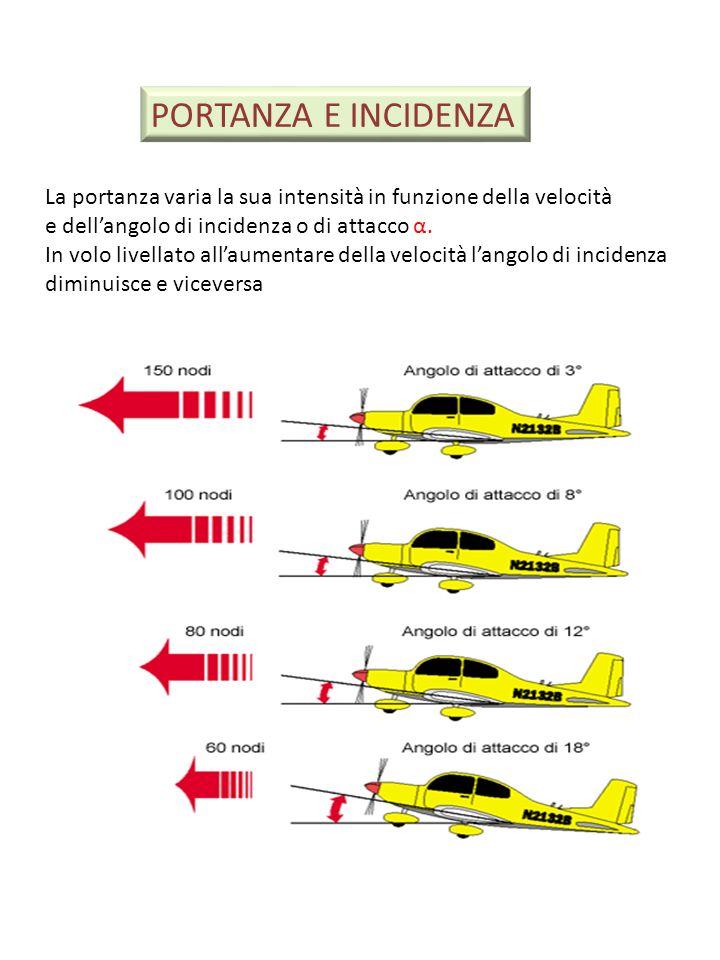 PORTANZA E INCIDENZA La portanza varia la sua intensità in funzione della velocità. e dell'angolo di incidenza o di attacco α.