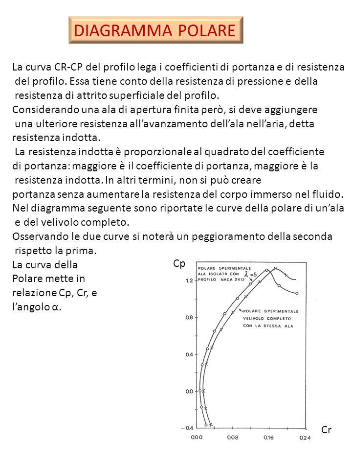 DIAGRAMMA POLARE La curva CR-CP del profilo lega i coefficienti di portanza e di resistenza.