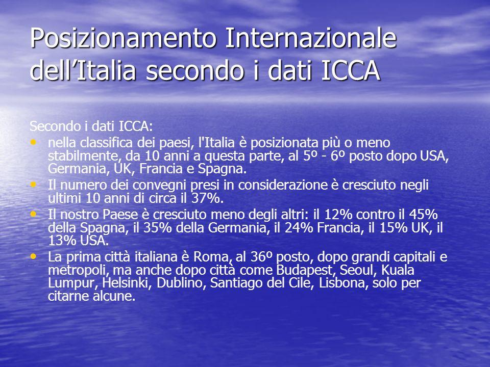 Posizionamento Internazionale dell'Italia secondo i dati ICCA