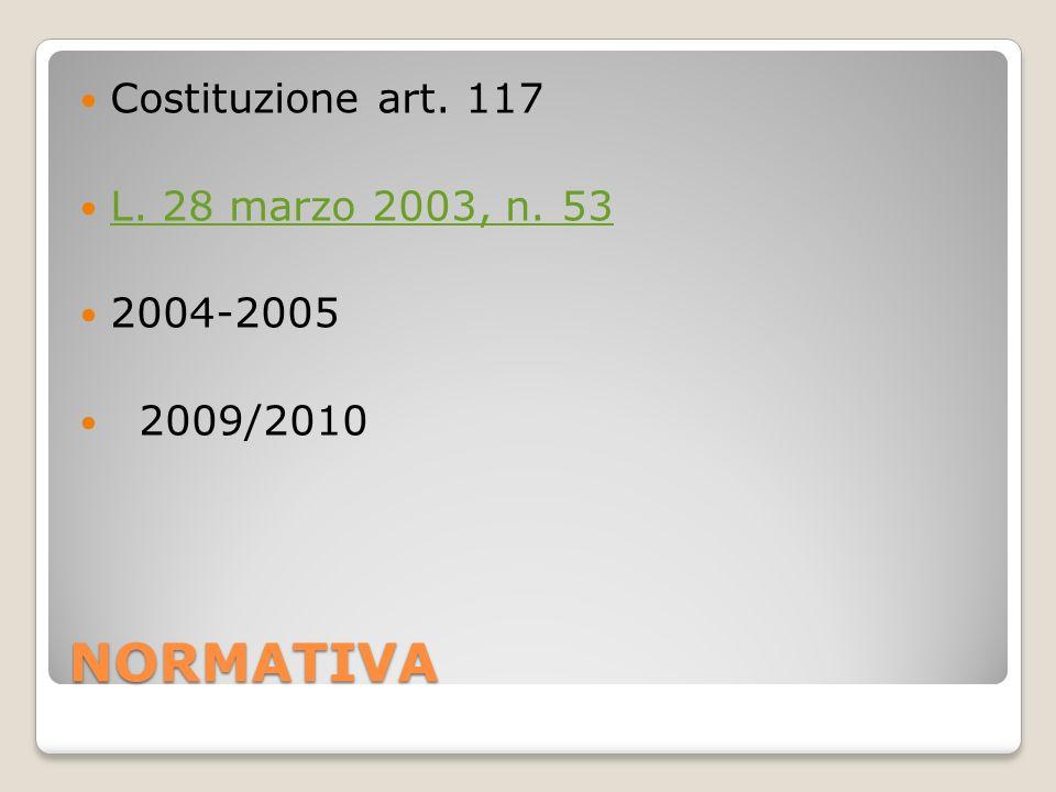 NORMATIVA Costituzione art. 117 L. 28 marzo 2003, n. 53 2004-2005