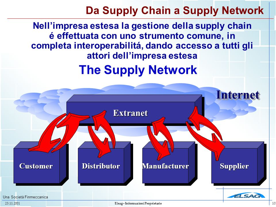 Da Supply Chain a Supply Network
