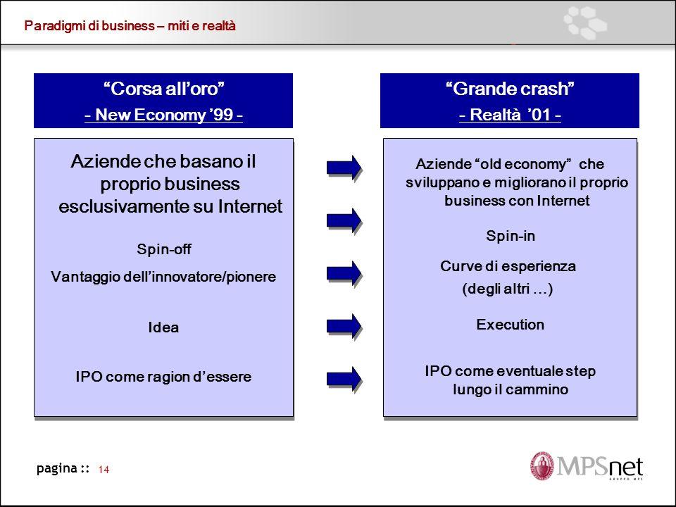 Paradigmi di business – miti e realtà