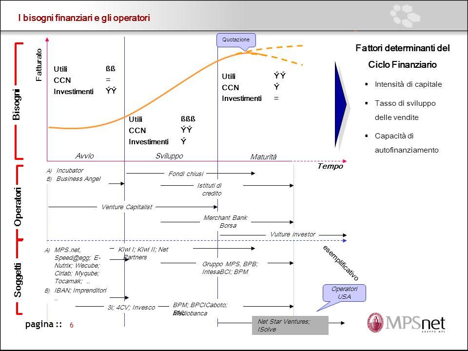 Fattori determinanti del Ciclo Finanziario