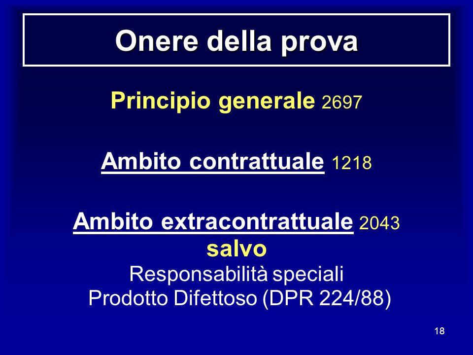 Onere della prova Principio generale 2697 Ambito contrattuale 1218