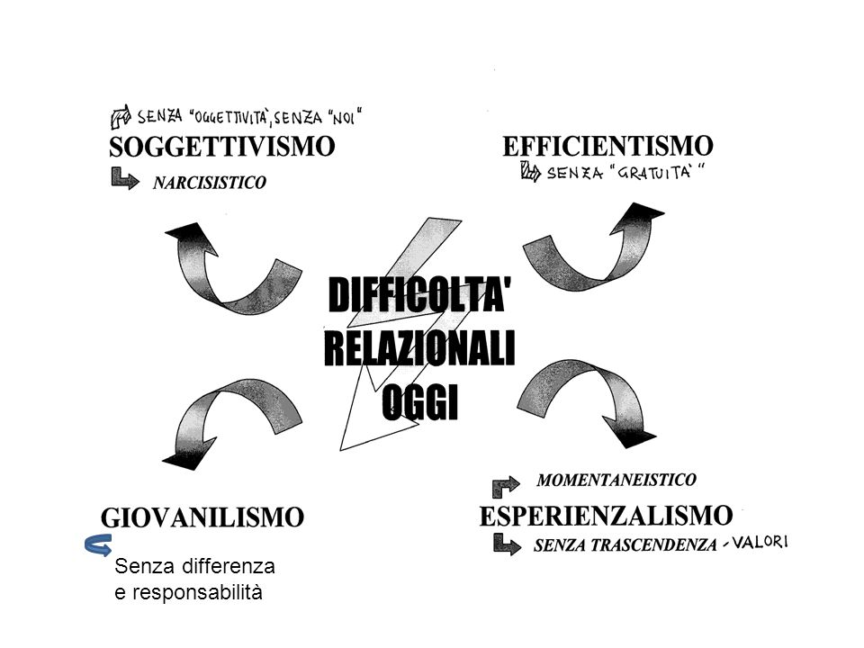 Senza differenza e responsabilità