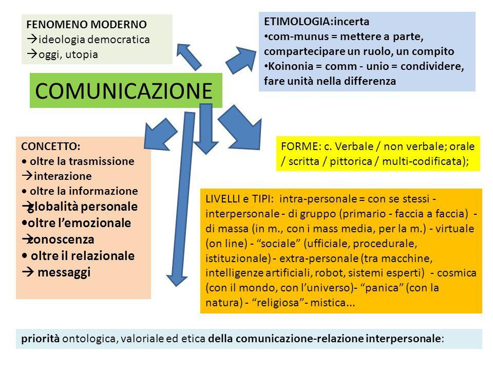 COMUNICAZIONE globalità personale •oltre l'emozionale conoscenza