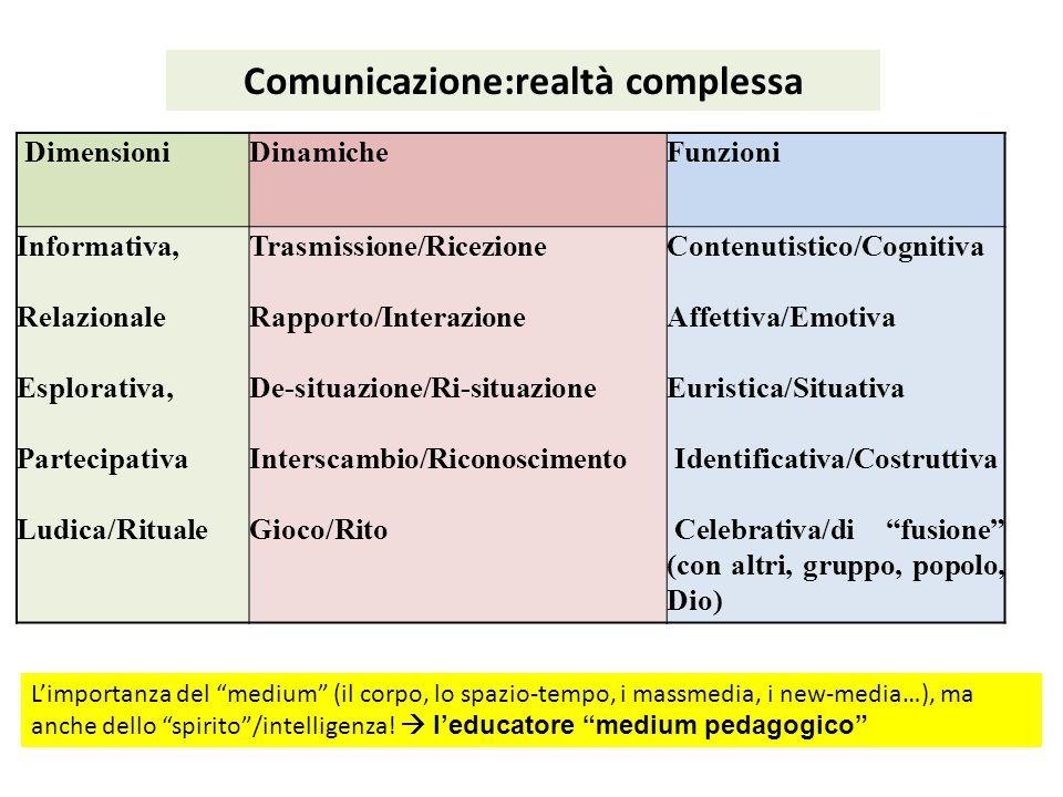 Comunicazione:realtà complessa