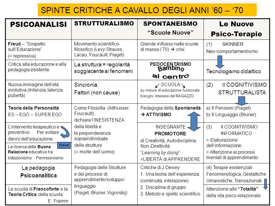 SPINTE CRITICHE A CAVALLO DEGLI ANNI '60 – '70