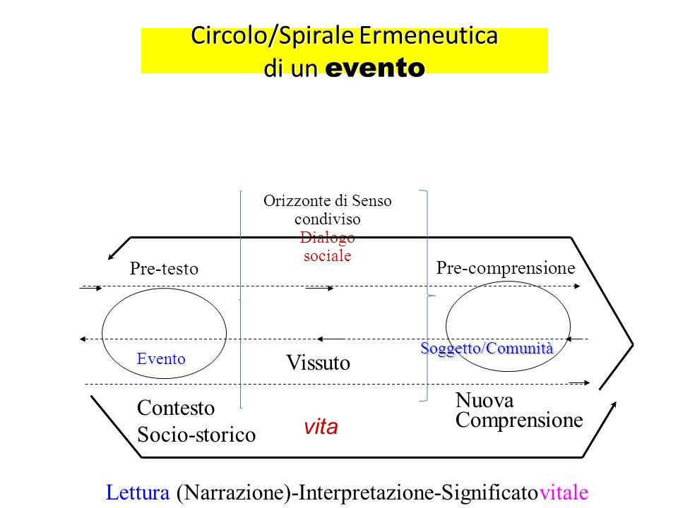 Circolo/Spirale Ermeneutica di un evento