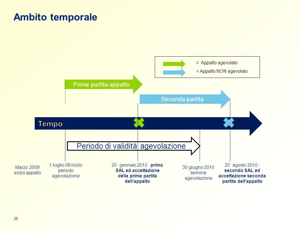 Ambito temporale Periodo di validità' agevolazione