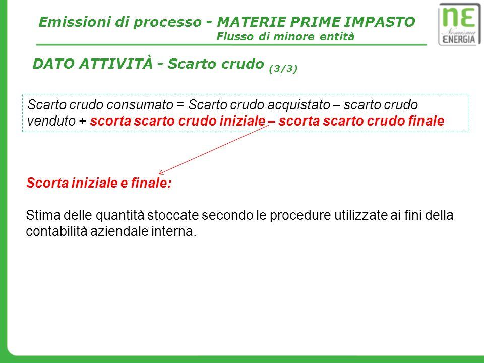 Emissioni di processo - MATERIE PRIME IMPASTO