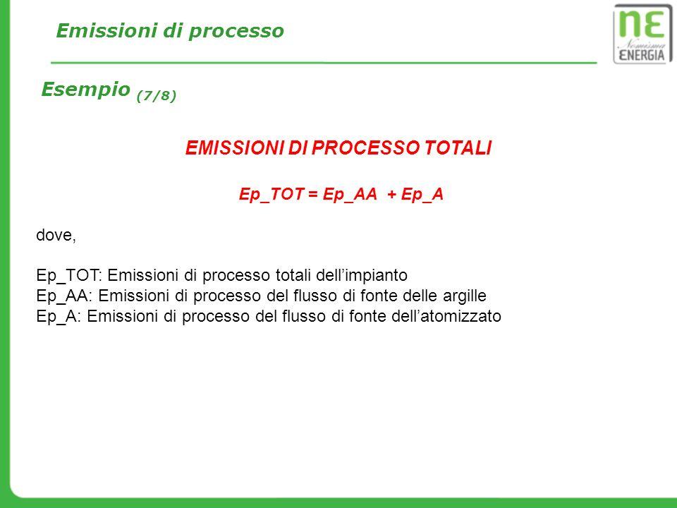 EMISSIONI DI PROCESSO TOTALI